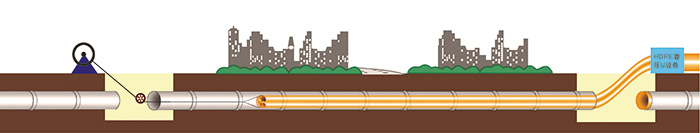 管道内衬HDPE管修复技术